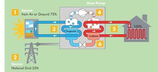 heat pump repair montgomery county